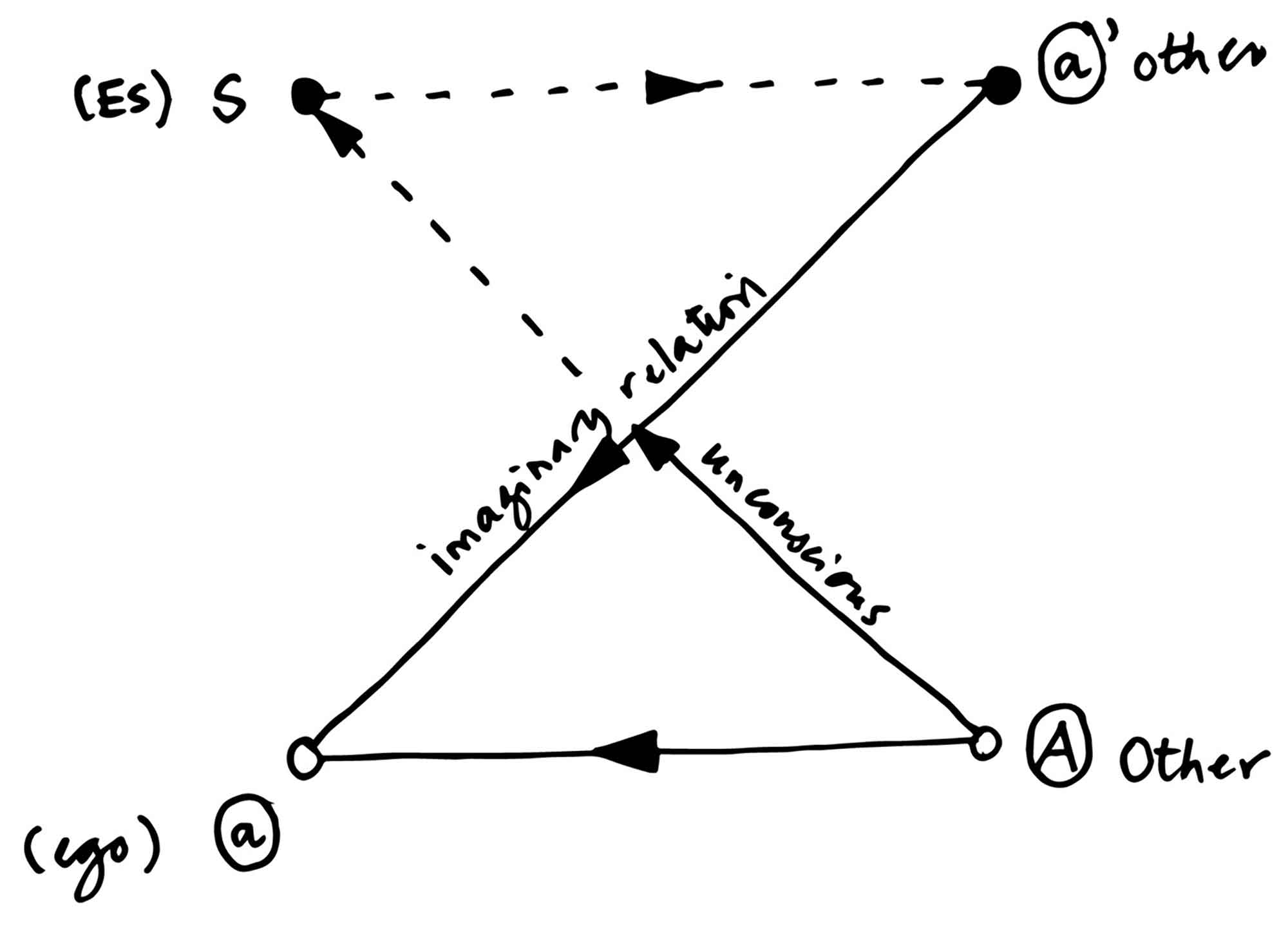 Jacques Lacan's Schema L. Adapted from Jacques Lacan, Seminar II: The Ego in Freud's Theory and in the Technique of Psychoanalysis, 1954– 1955 (Le séminaire, livre II: Le moi dans la théorie de Freud et dans la technique de la psychanalyse 1954–1955 [1978]), ed. by Jacques-Alain Miller, tr. by Sylvana Tomaselli, London: W. W. Norton, 1991, p. 109.