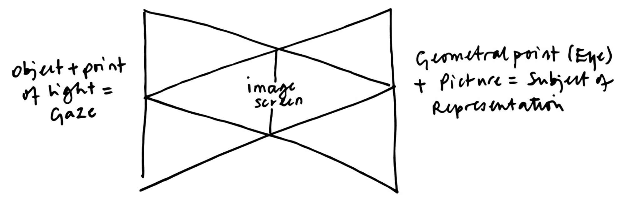 What is a picture? The functioning of the scopic register. Adapted from Jacques Lacan, The Seminar of Jacques Lacan, Book XI: The Four Fundamental Concepts of Psychoanalysis (Le séminaire de Jacques Lacan, livre XI: Les quatre concepts fondamentaux de la psychanalyse [1973]), ed. by Jacques-Alain Miller, tr. by Alan Sheridan, New York: W.W. Norton, 1981, p. 85.
